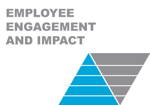 Employee Engagement Impact Diagram