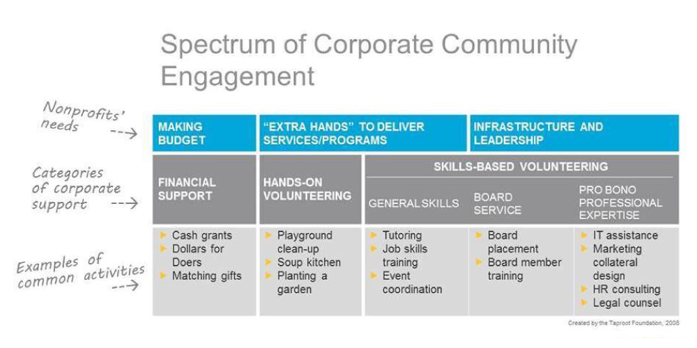 Taproot resource: Spectrum of Corporate Community Engagement