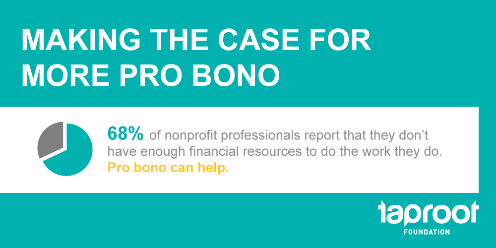 Making the Case for More Pro Bono: 68% of nonprofit professionals report that they don't have enough financial resources to do the work they do. Pro bono can help.