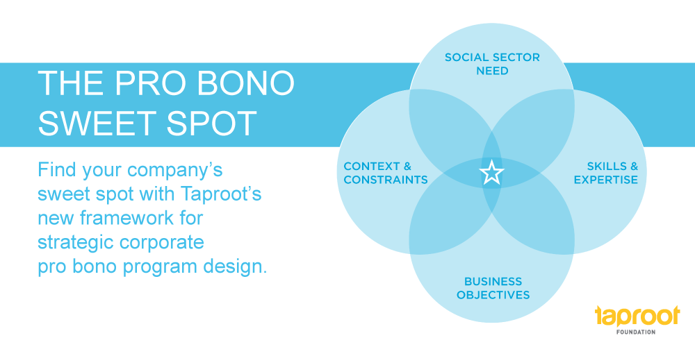 Pro Bono Sweet Spot Framework for CSR professionals