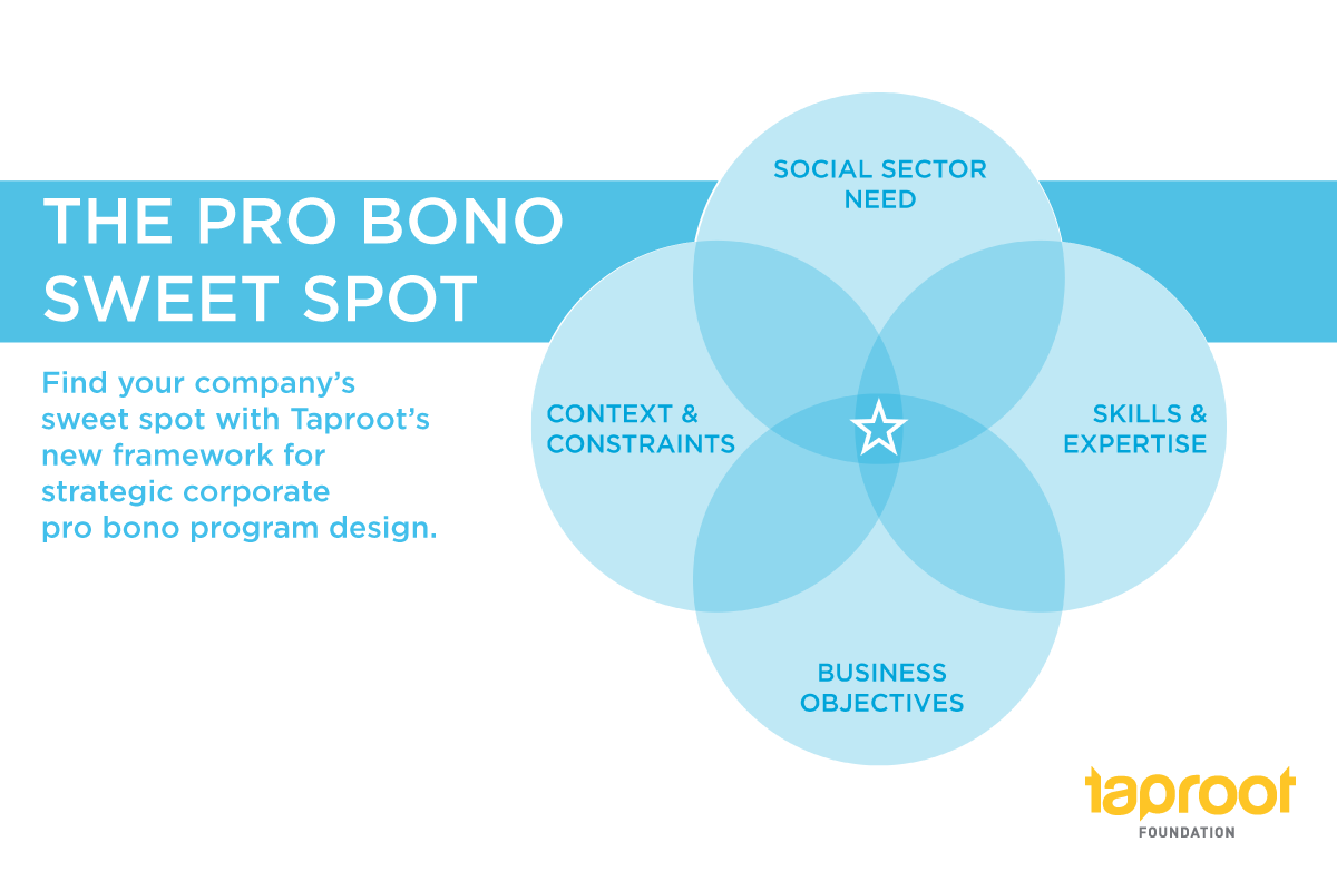 The Pro Bono Sweet Spot - find your company's sweet spot with Taproot's new framework for strategic corporate pro bono program design.