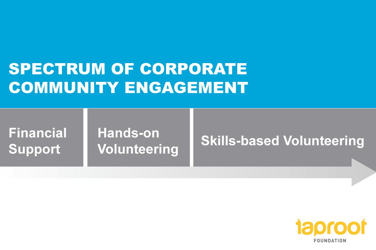 Corporate community engagement