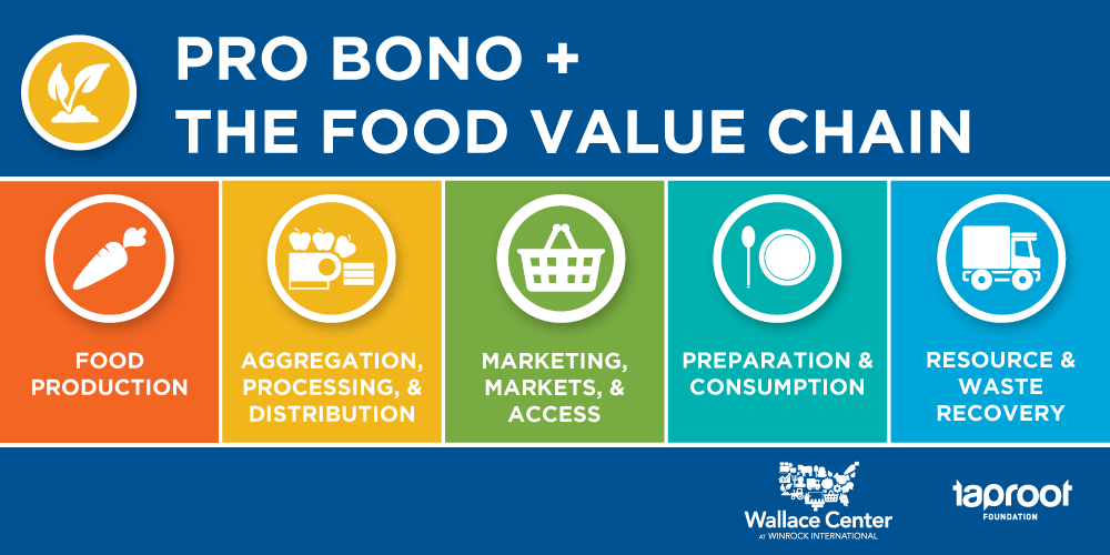 Pro Bono + The Food Value Chain