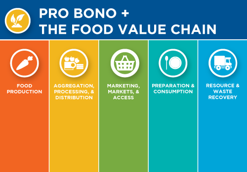 Pro Bono and the Food Value Chain